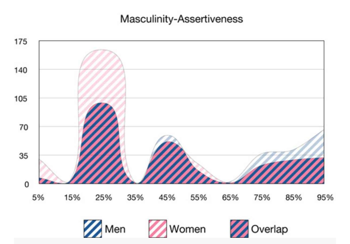 what is the distribution of individuals by gender Horizontal inequality occurs between culturally defined or socially constructed groups, such as gender, race, ethnicity, religion, caste and sexuality vertical inequality occurs between individuals or between households, such as the overall income or wealth distribution of an economy the distinction.