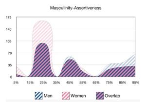 assertiveness curve