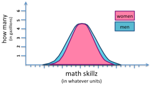 bell curve math ability 2